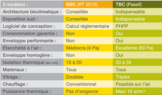 Comparatif RT2012 - passif