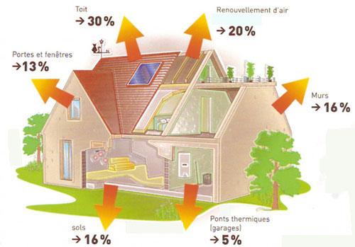 ancienne maison consommation suprieure 300 kwhan et par m - Consommation Electrique D Une Maison