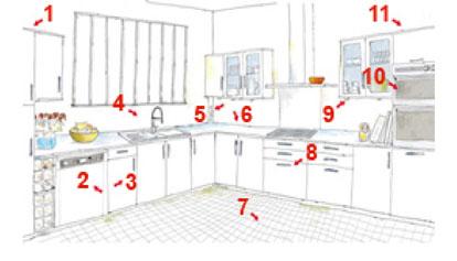 Evier en coin pour cuisine evier de cuisine evier granit for Cuisine gaz ou electrique