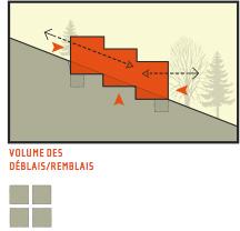 Construire votre maison sur un terrain en pente for Orientation maison sur terrain