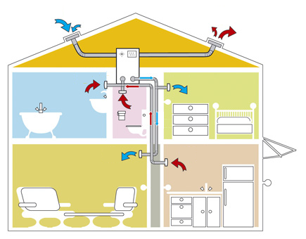 ventilation m canique contr l e vmc. Black Bedroom Furniture Sets. Home Design Ideas